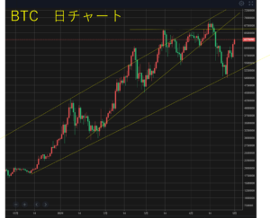 btc chart20210501