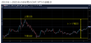 CHF/JPYの過去8年間の値動き