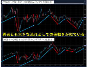 AUD/JPYとCHF/JPYの過去15年間の値動きの比較