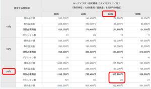 スイスフラン/円 目安資金表