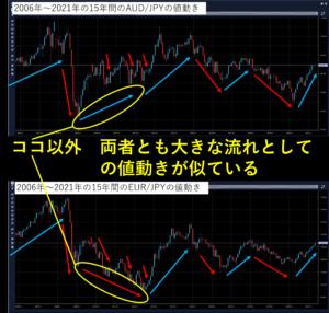 AUD/JPYとEUR/JPYの過去15年間の値動きの比較