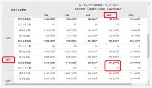 ユーロ円 目安資金表