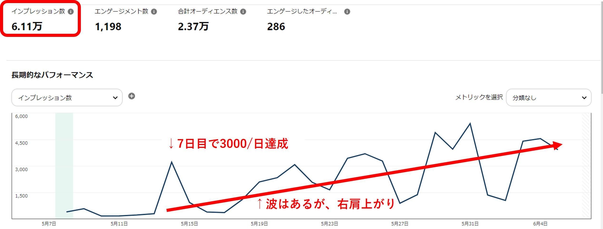 初月で6万インプレッション達成!