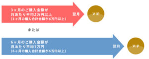 VIP会員制度