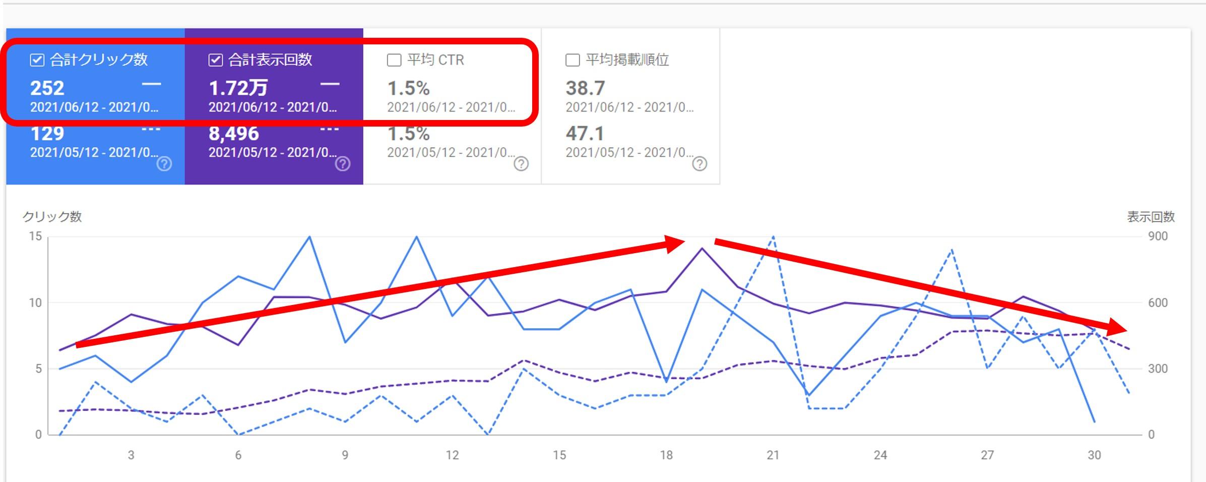 Google Search Consoleクリック数、表示回数、平均CTR
